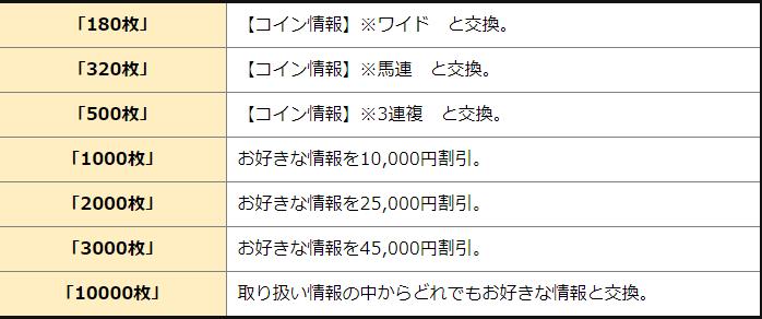 コインの使用法