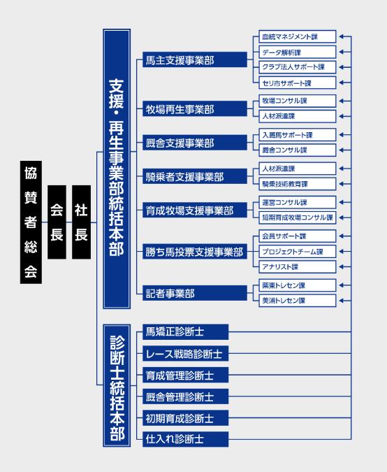 G1プロジェクトの組織図
