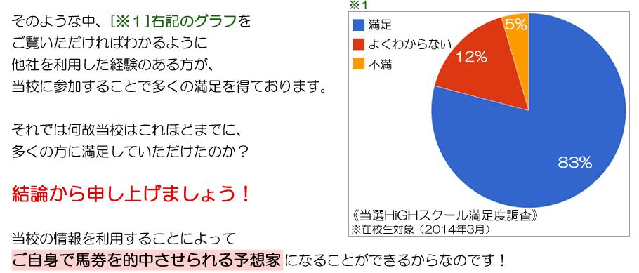 顧客満足度グラフ