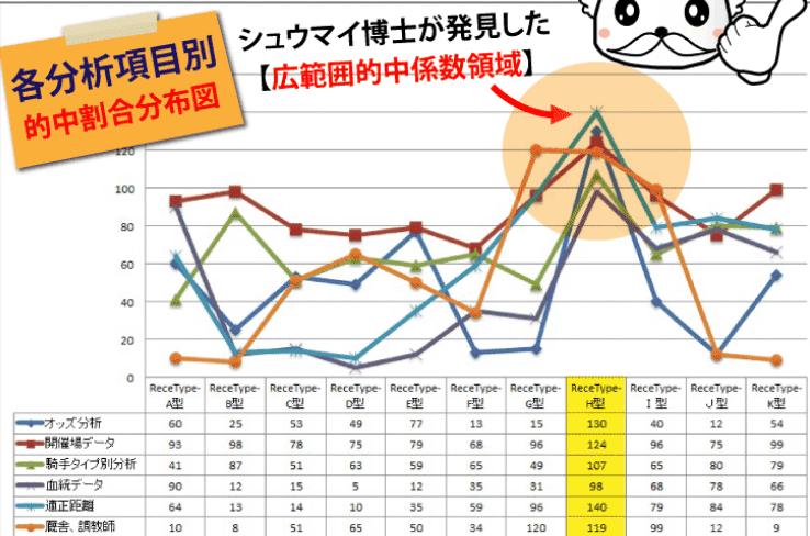 6つの分析データ