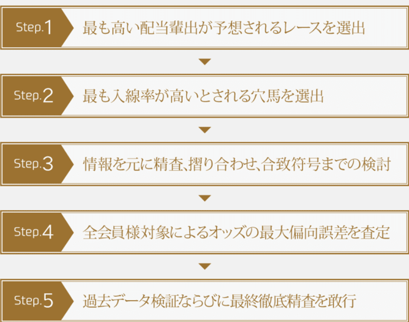 プロフェッショナルズ 精査