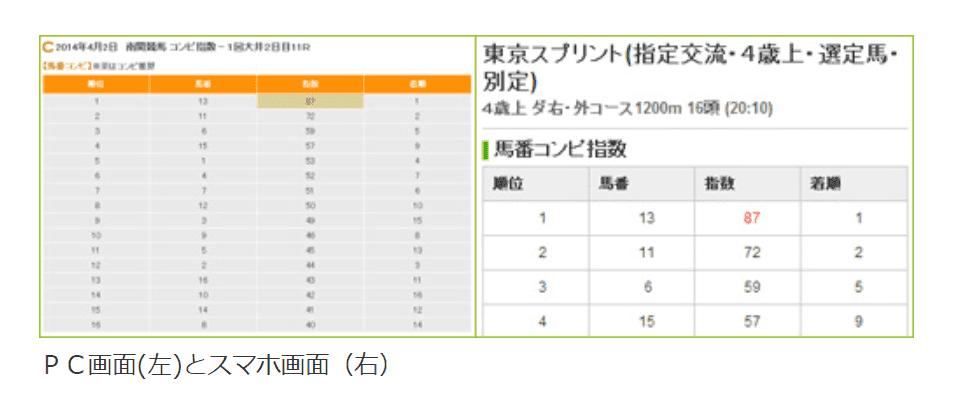 南関東 コンピ指数