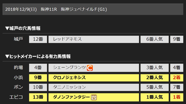 阪神ジュベナイルF(G1) 城戸の穴馬 結果