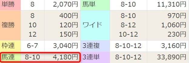 細川達成 コイン情報 阪神1R