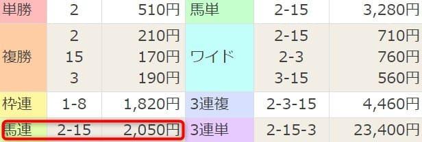 細川達成 コイン情報 中山3R