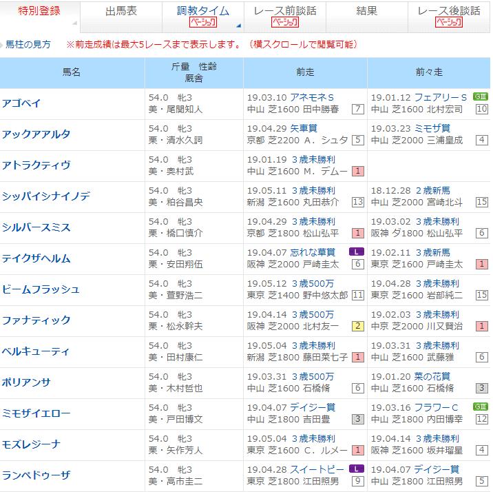 出馬表・特別登録馬・レース結果