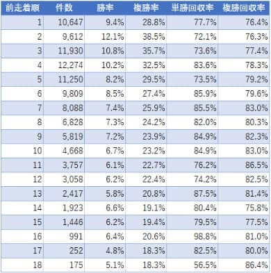 前走着順と勝率&回収率のデータ