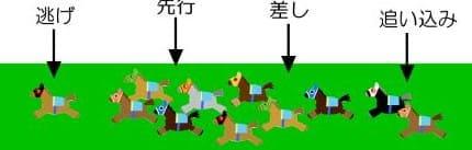 競馬 予想 当日 参考 馬場状態と脚質の関係