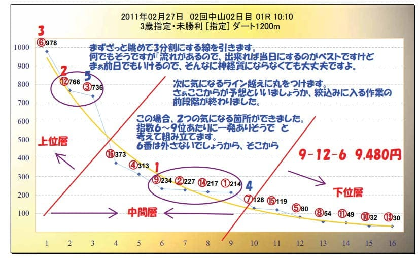 あぶの競馬予想 指数グラフ