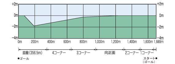 芝コース-2