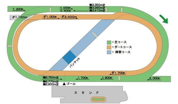 ダートコース-1