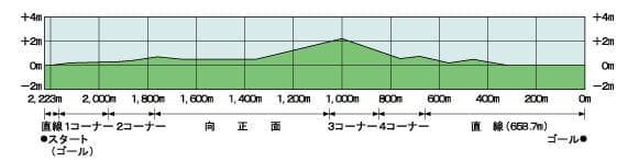 芝コース-3
