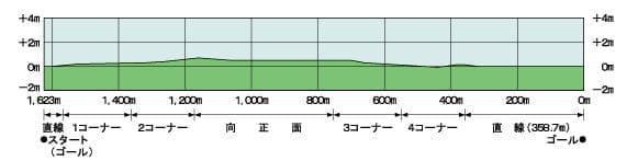 芝コース-4