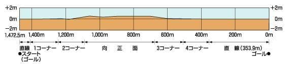 ダートコース-2