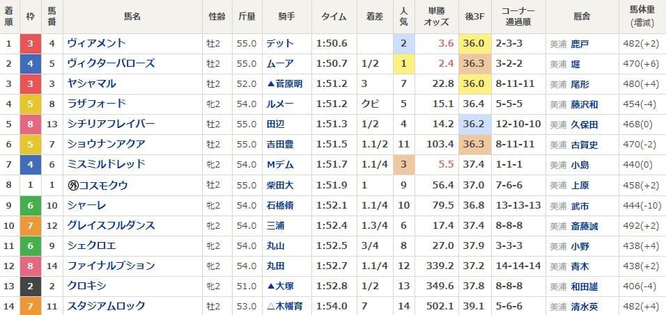 東京3R 2歳未勝利 人気