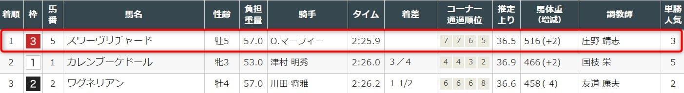 2019年 ジャパンカップ 結果