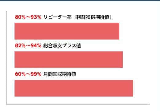 80%から93%の会員が2回目以降でも利益獲得