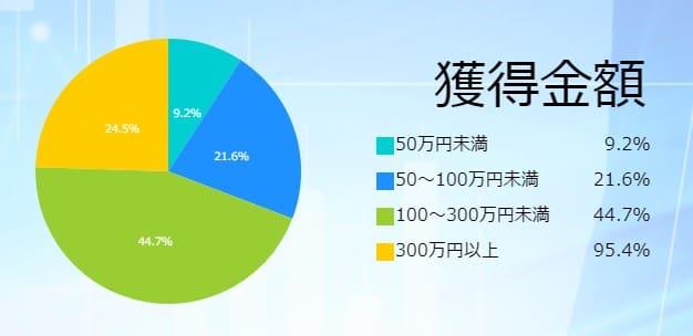 と3回の参加で会員の90.3%が的中