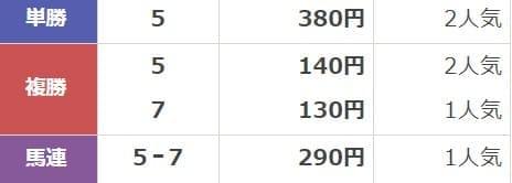 2020年03月08日4歳以上1勝クラス中京08R 結果