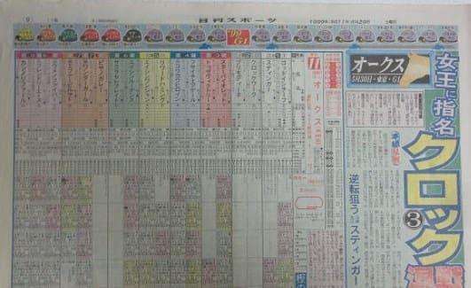 競馬 コンピ指数