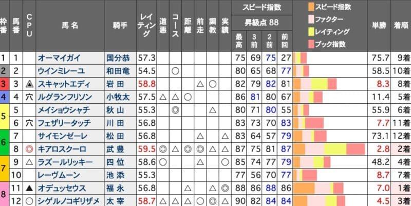 競馬 スピード指数