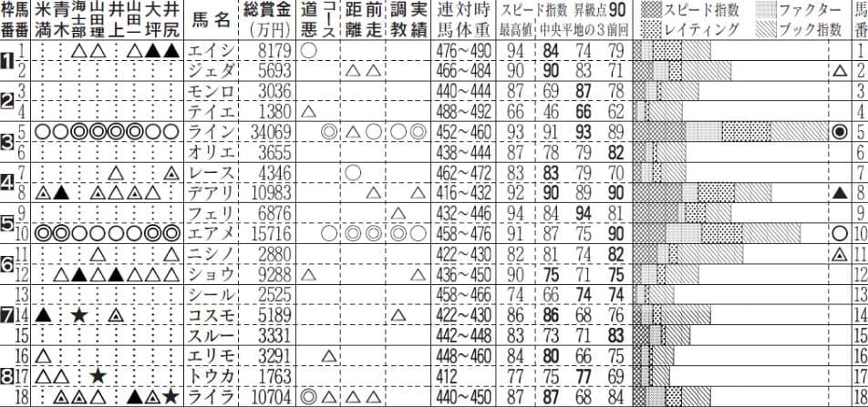競馬 能力 指数