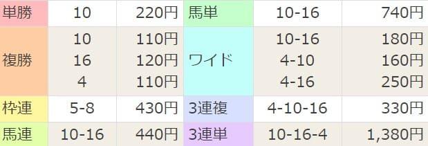 2020年4月4日中山04R 結果