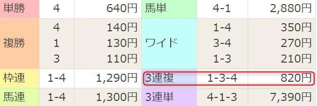 2020年03月29日(日)阪神10R 結果