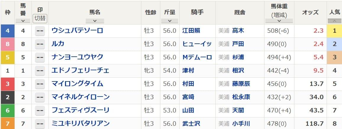 2020年4月26日に開催された東京3R3歳未勝利戦の出馬表