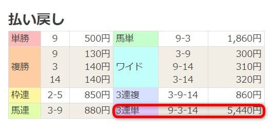 2020年4月4日中山01R 結果