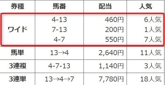 2018年1月28日京都競馬場3R3歳未勝利 結果