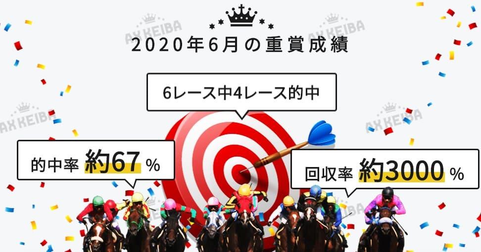 競馬予想サイト AXKEIBA(AX競馬) 予想 的中率 回収率