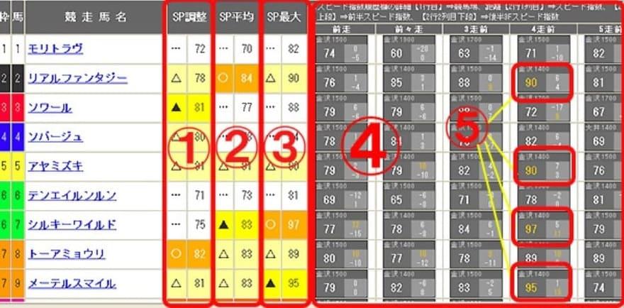 吉馬 中央競馬版 スピード指数履歴の見方