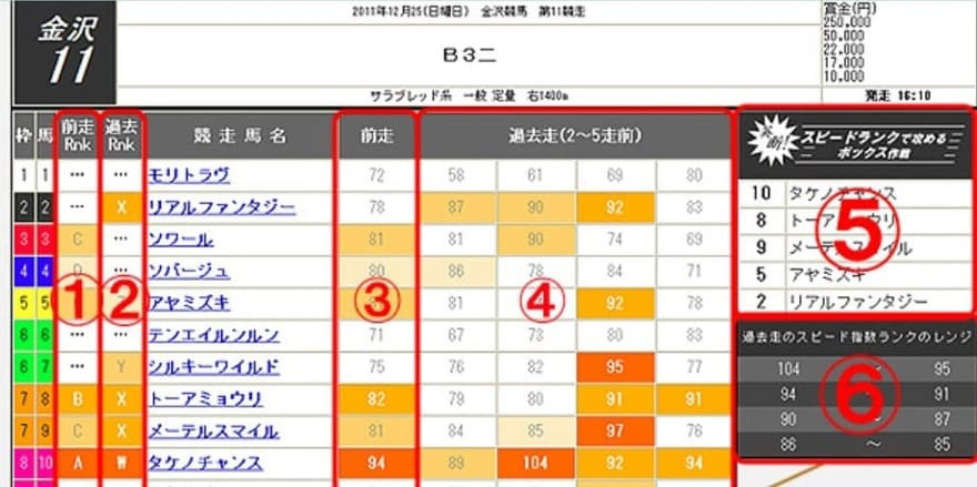 吉馬 中央競馬版 スピード指数ランクの見方