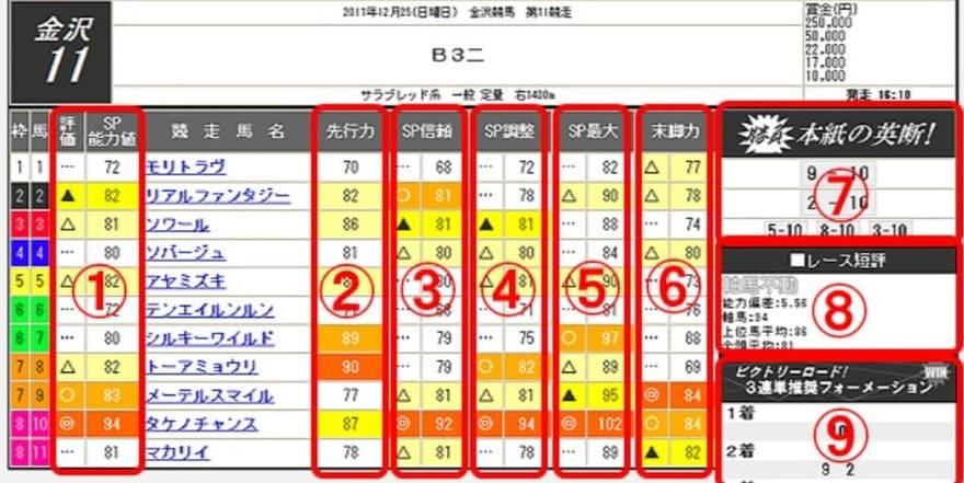 吉馬 中央競馬版 ファクター分析推奨の見方