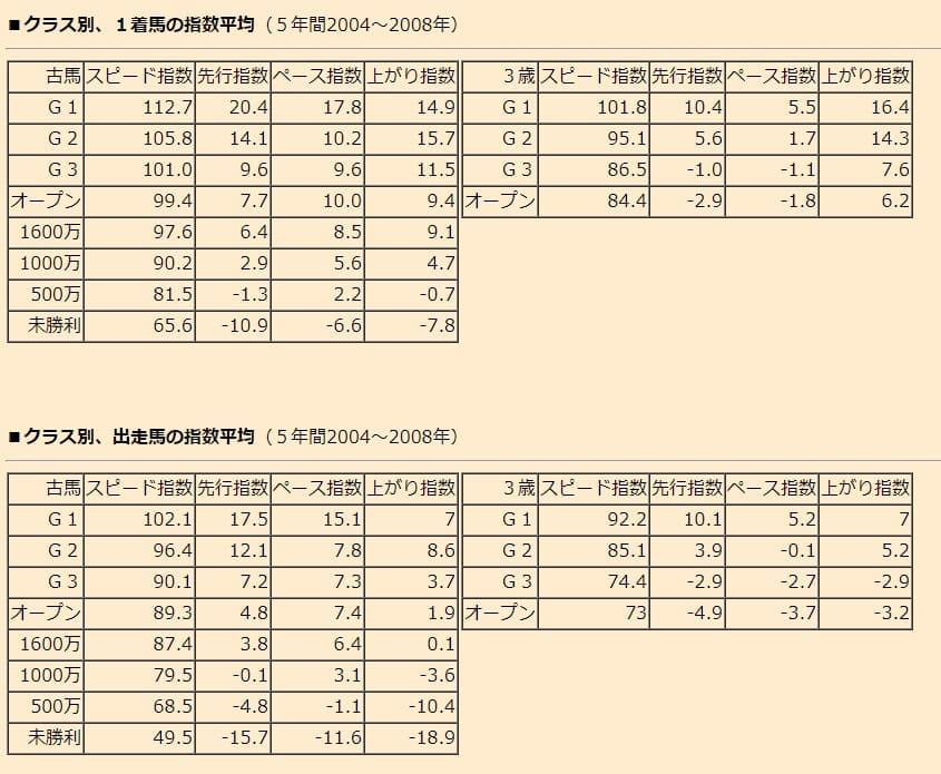 競馬 指数表