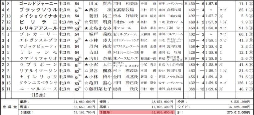 投稿!!うまライブ! JRA 売上